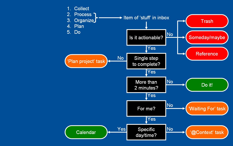GTD Organization - en.wikipedia.org